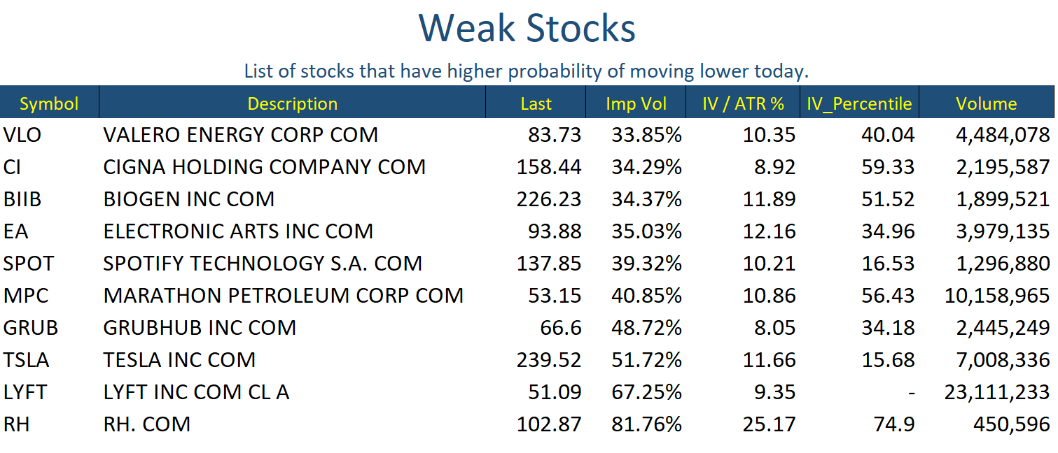 May 13 Stocks Weak