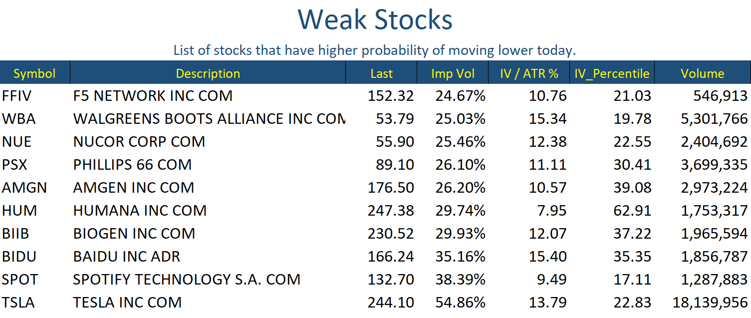 May 3 Stocks Weak