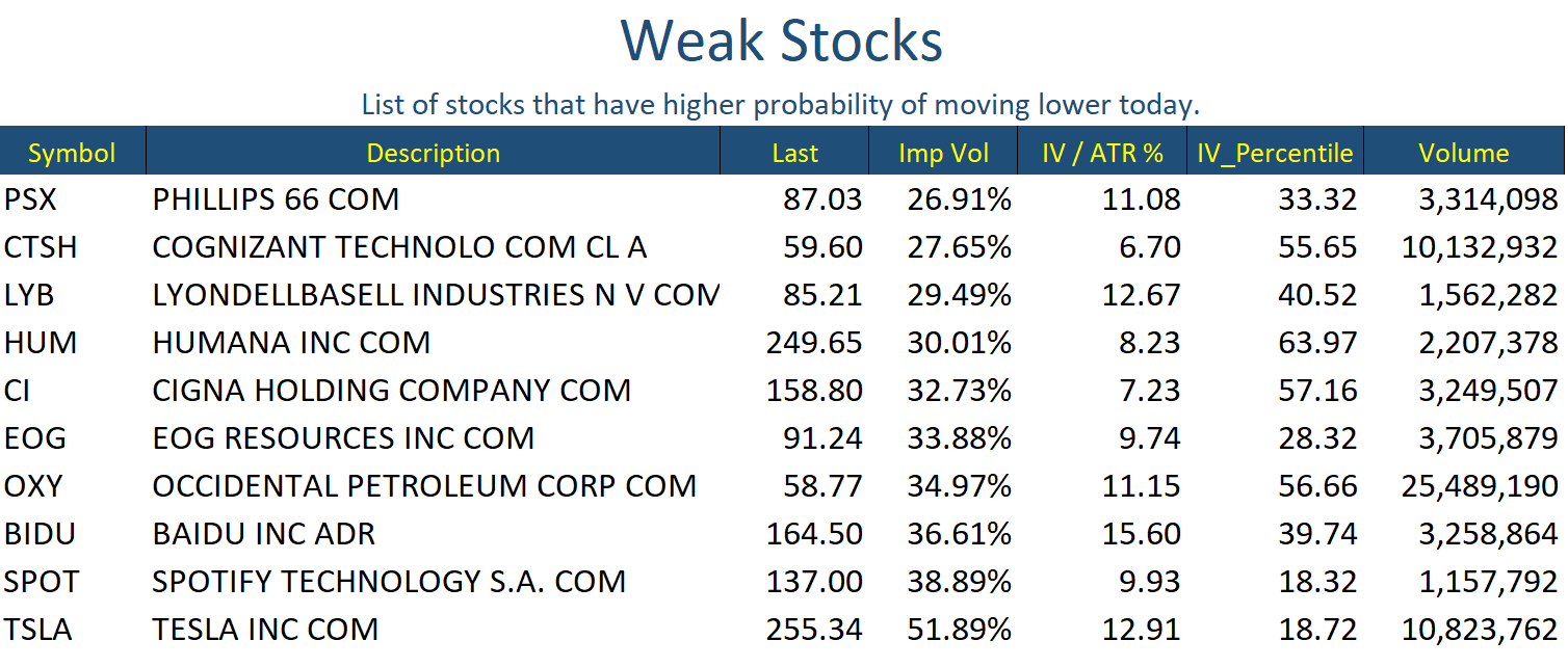 May 7 Stocks Weak