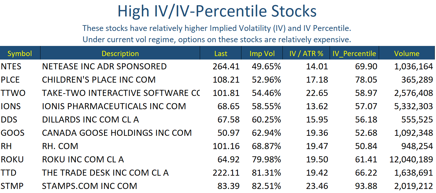 May 9 Stocks High IV