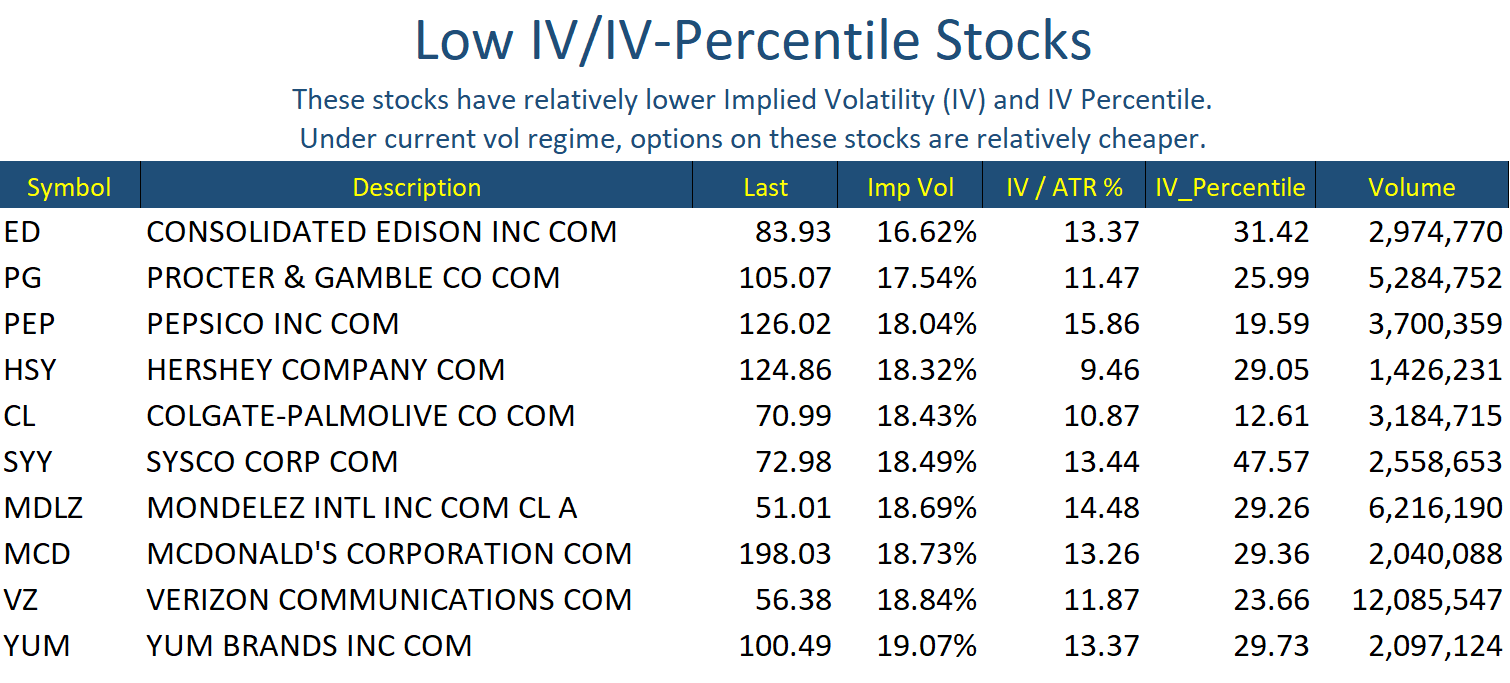May 9 Stocks Low IV