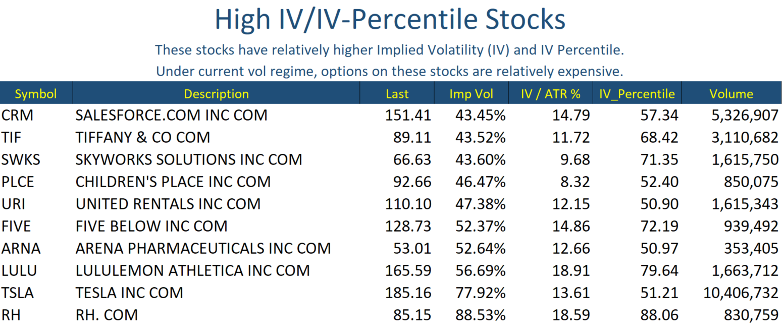 Jun 3 Stocks High IV
