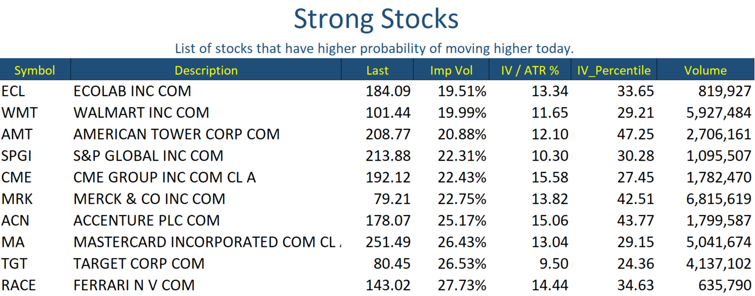 Jun 3 Stocks Strong