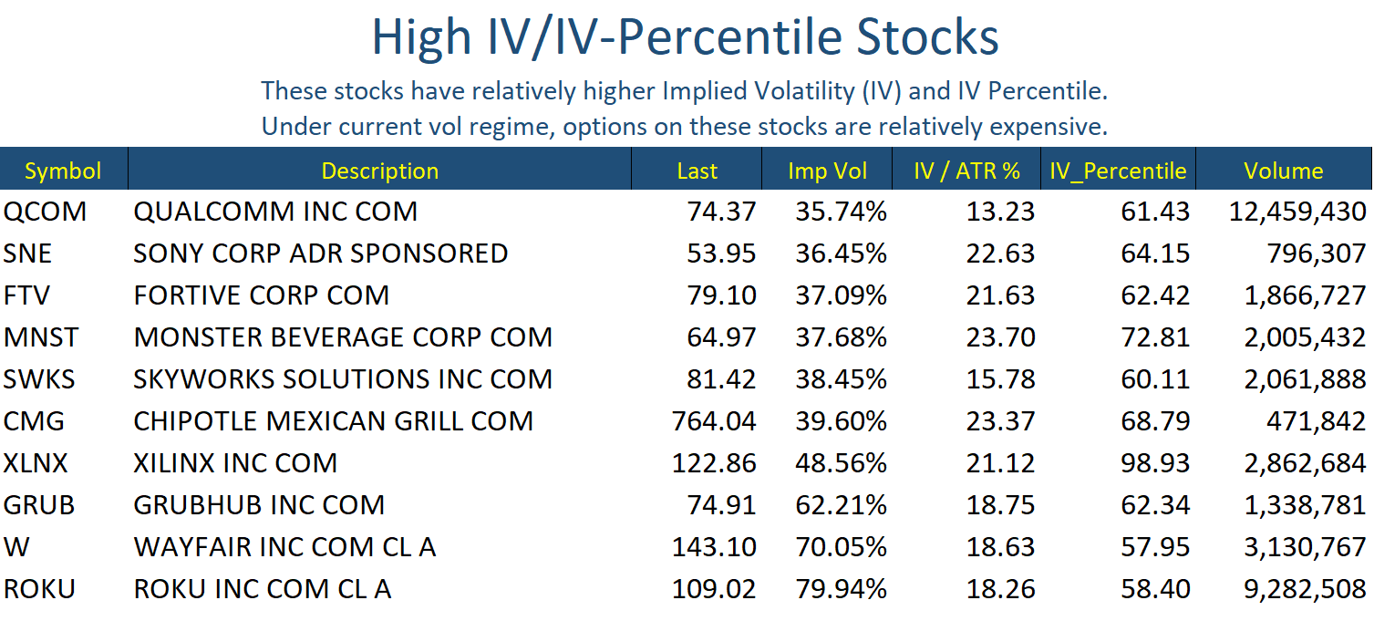 Jul 19 Stocks High IV