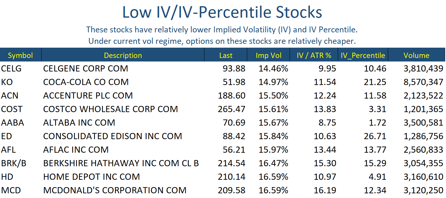 Jul 3 Stocks Low IV