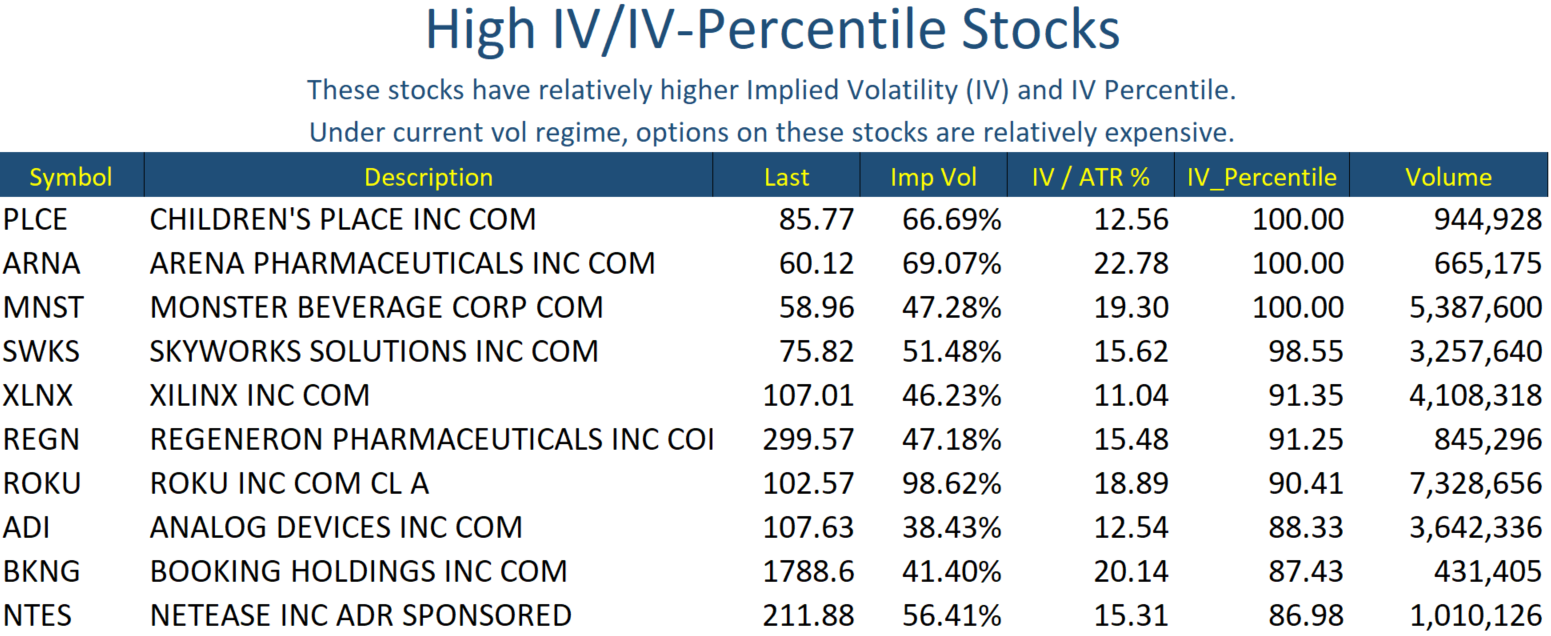 Aug 6 Stocks High IV