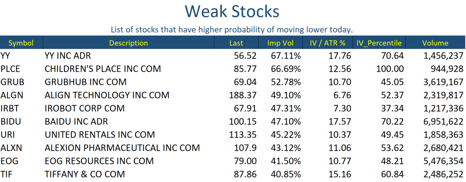 Aug 6 Stocks Weak