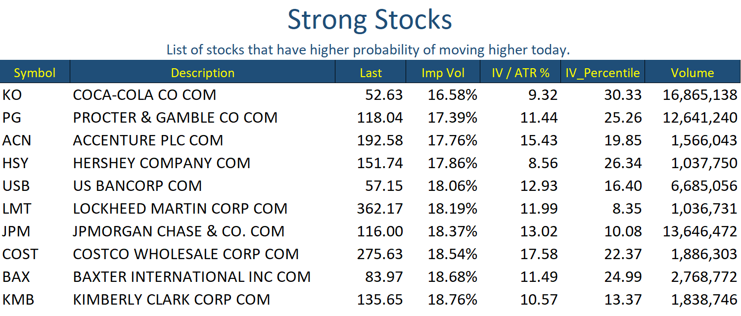 Aug 02 Stocks Strong