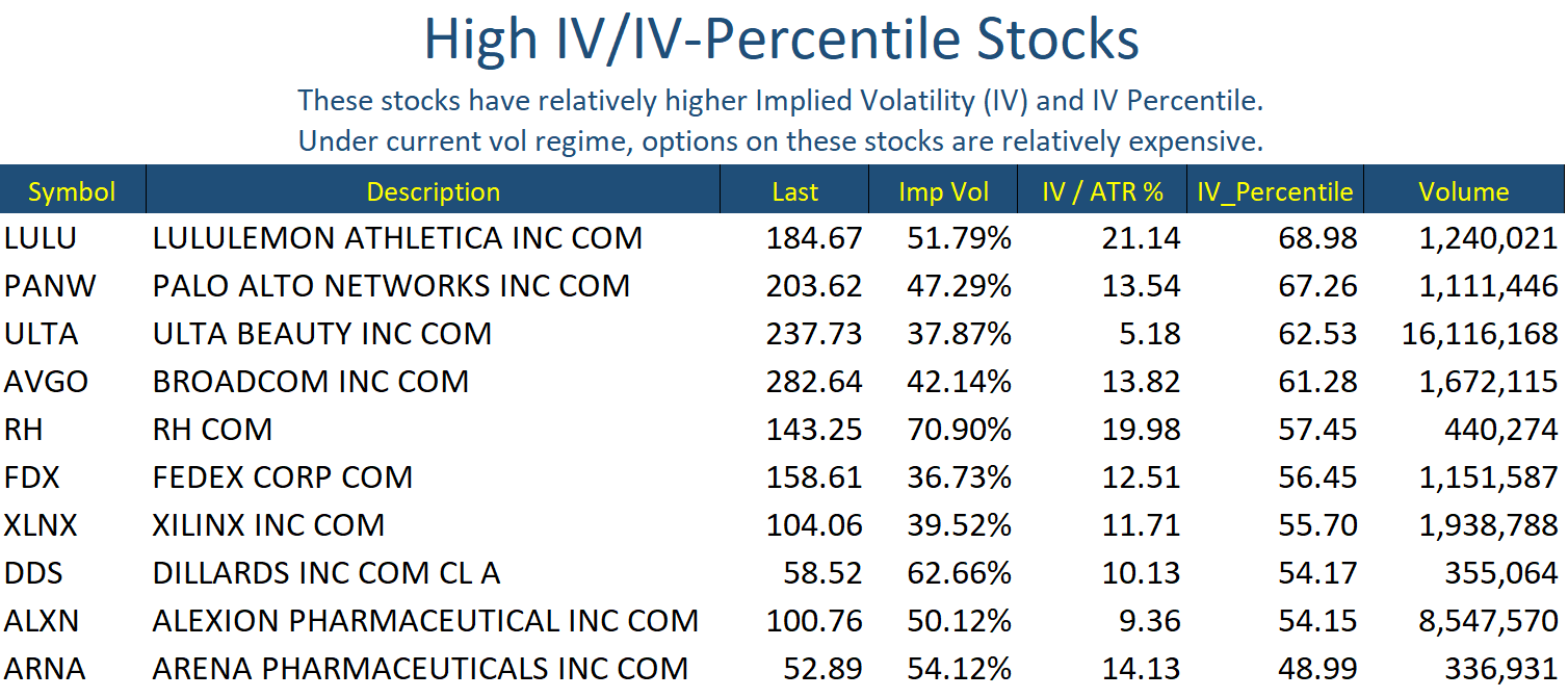 Sep 3 Stocks High IV