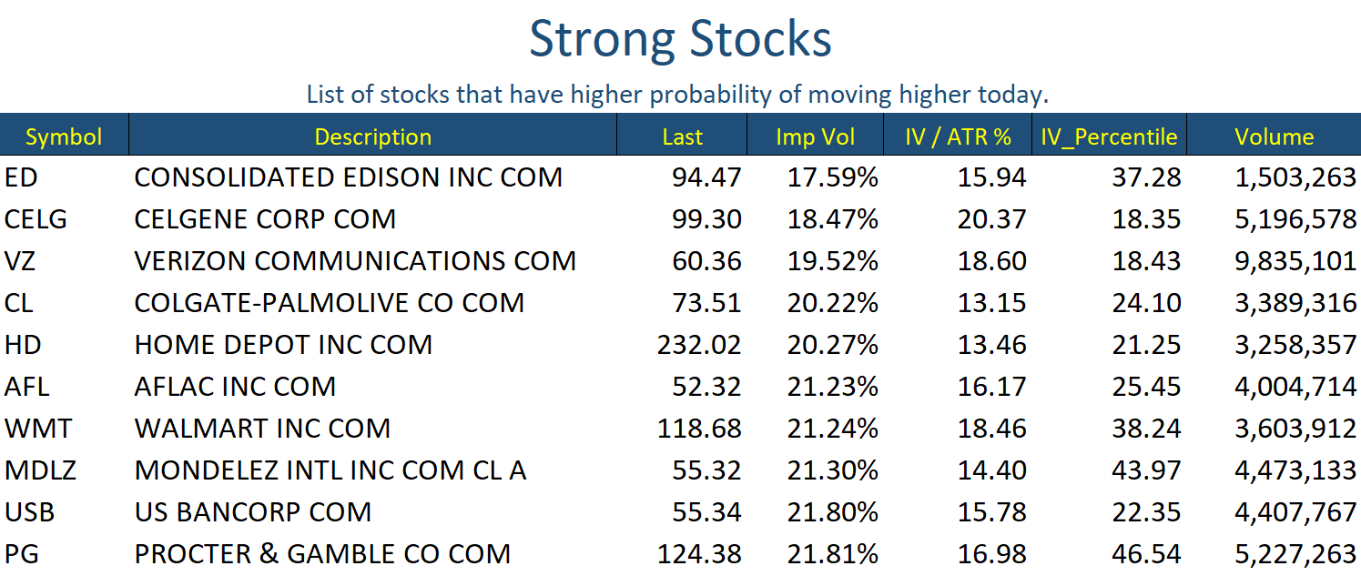 Oct 1 Stocks Strong