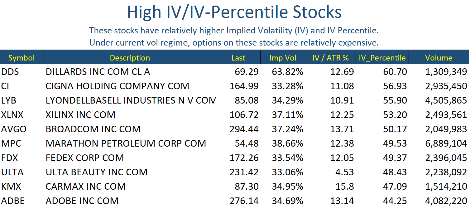 Sep 11 Stocks High IV
