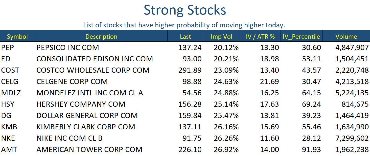 Oct 9 Stocks Strong