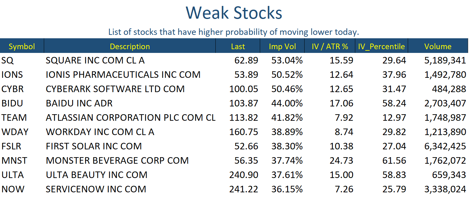 Oct 28 Stocks Weak