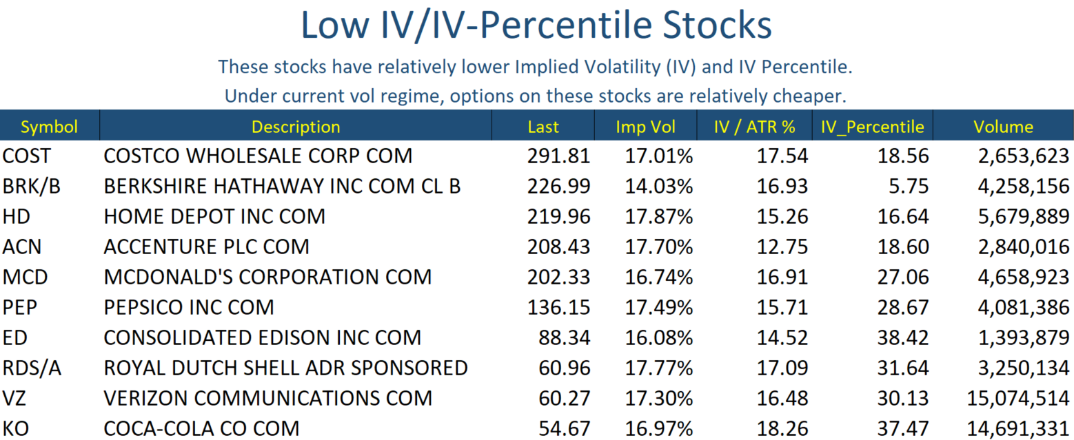 Low IV Stocks Jan 07