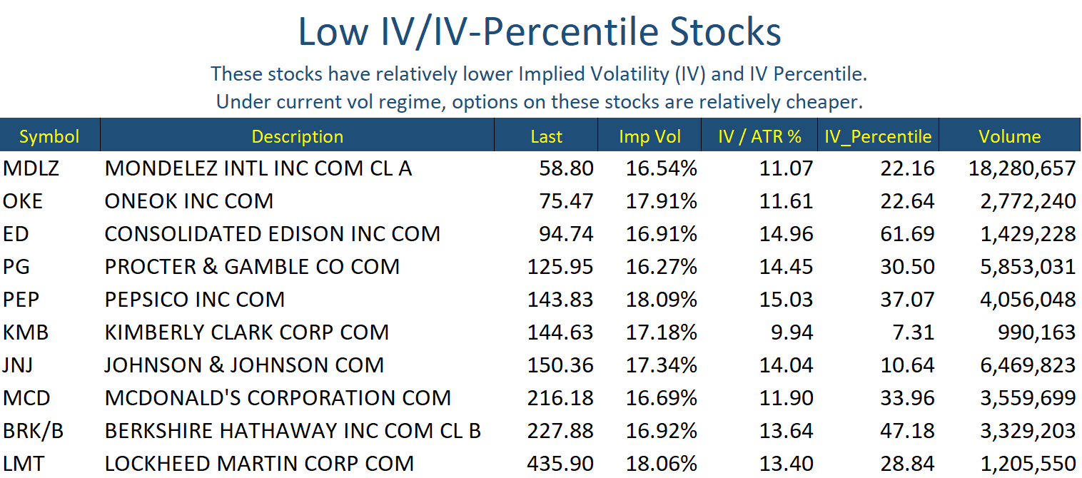 Low IV Stocks Jan 31