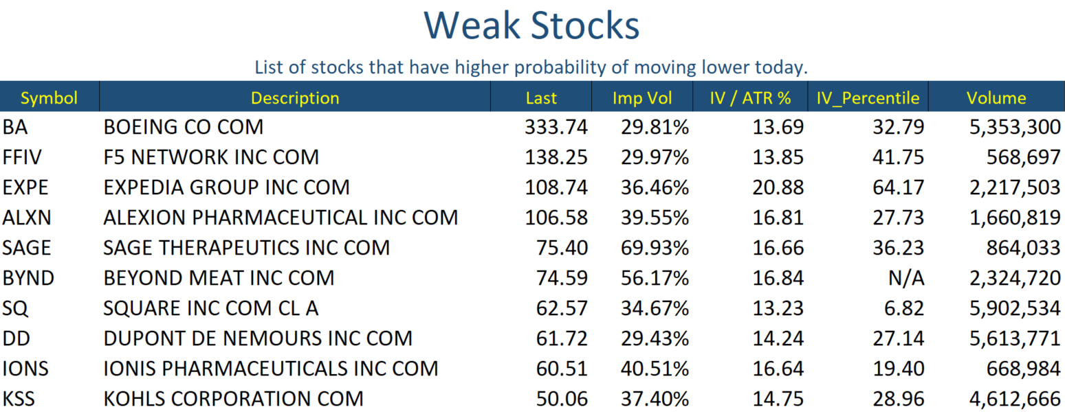 Weak Stocks Jan 07