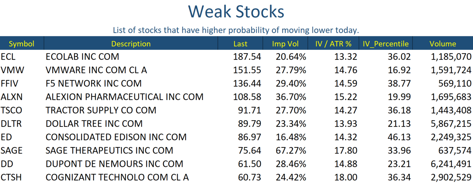 Weak Stocks Jan 09