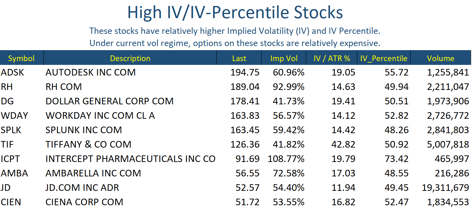 Hi IV Stocks May 22