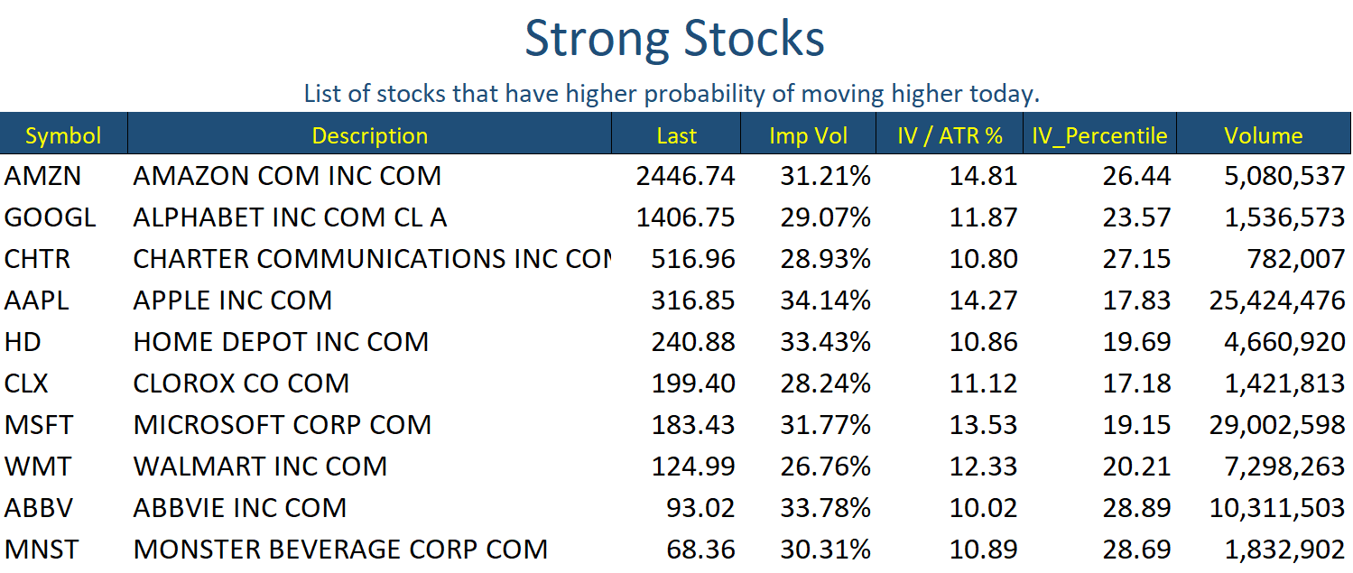 Strong Stocks May 22
