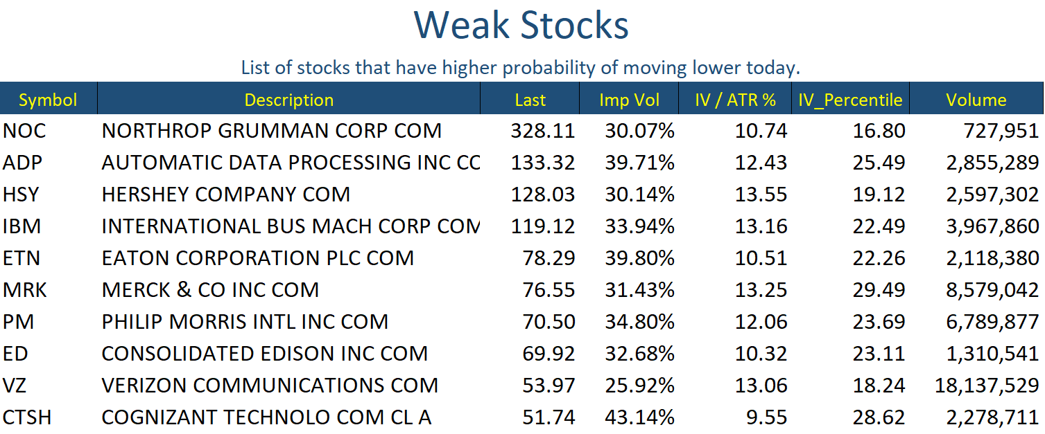 Weak Stocks May 22