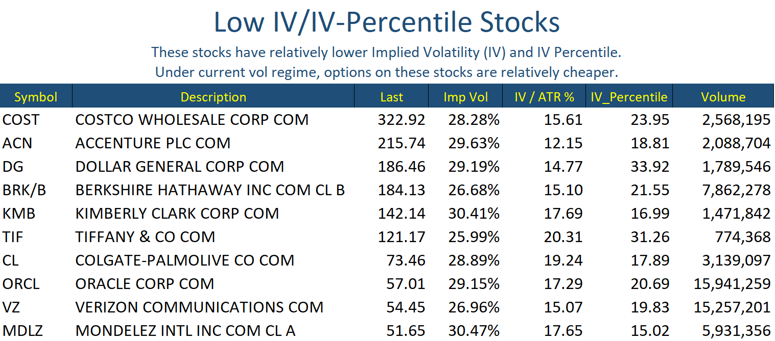 Low IV Stocks Jul 14
