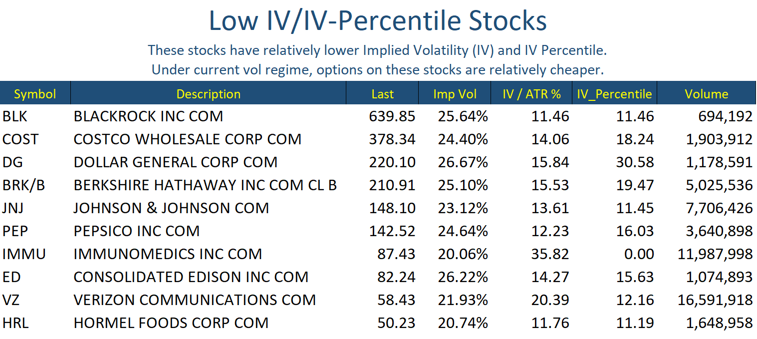 Low IV Stocks Oct 15