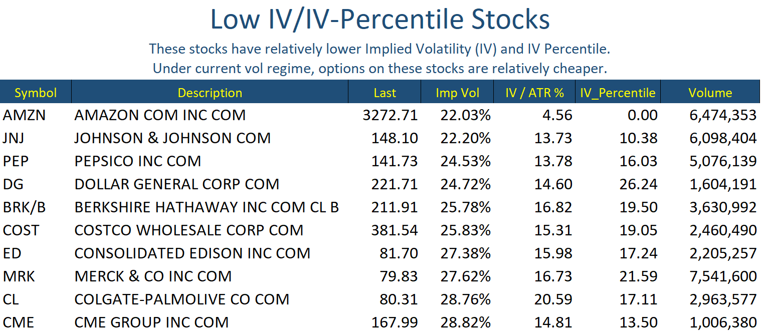 Low IV Stocks Oct 19