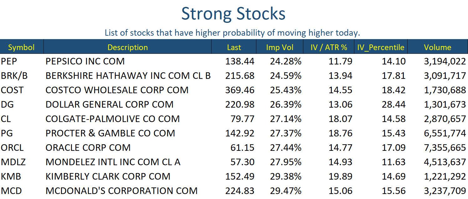 Strong Stocks Oct 12