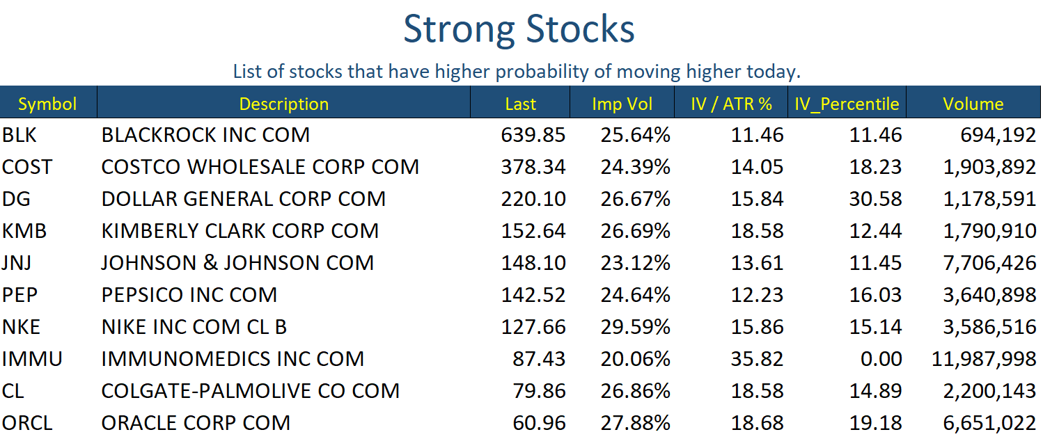 Strong Stocks Oct 15