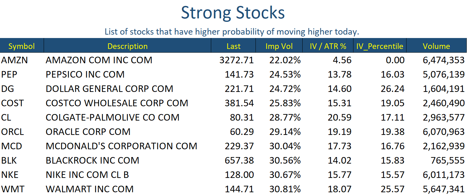Strong Stocks Oct 19