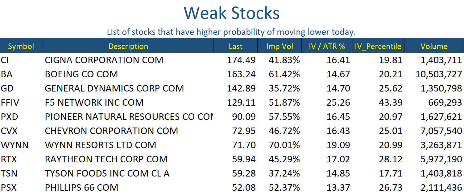 Weak Stocks Oct 15