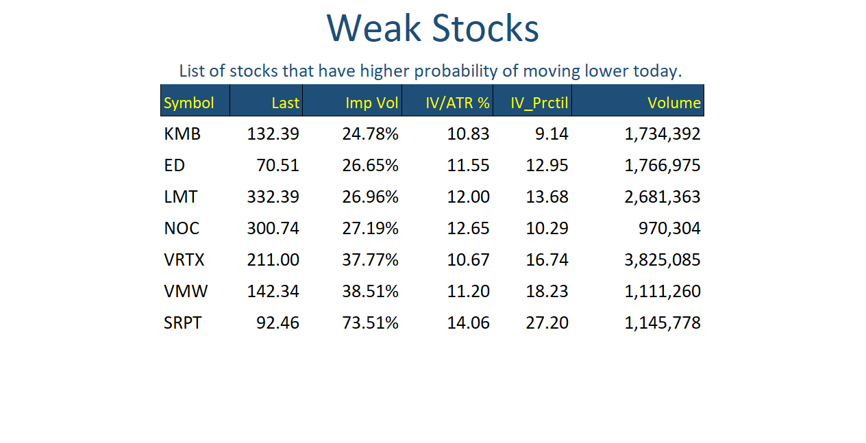 Weak Stocks Feb 04