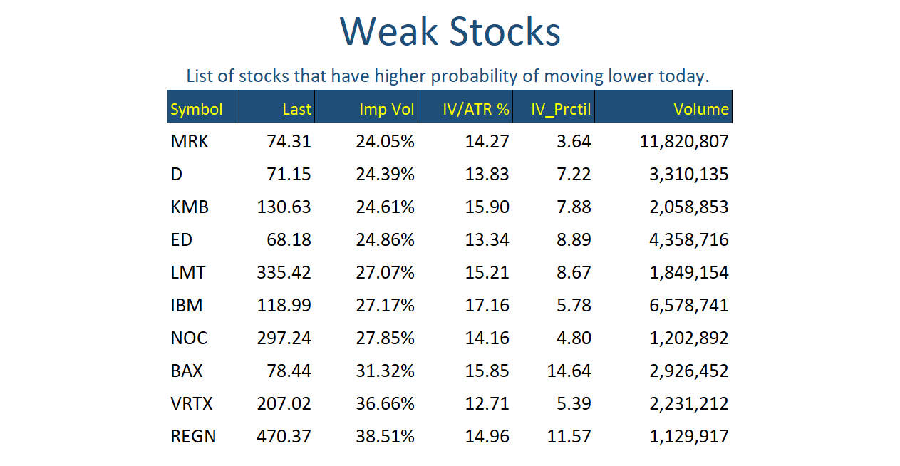 Weak Stocks Feb 22